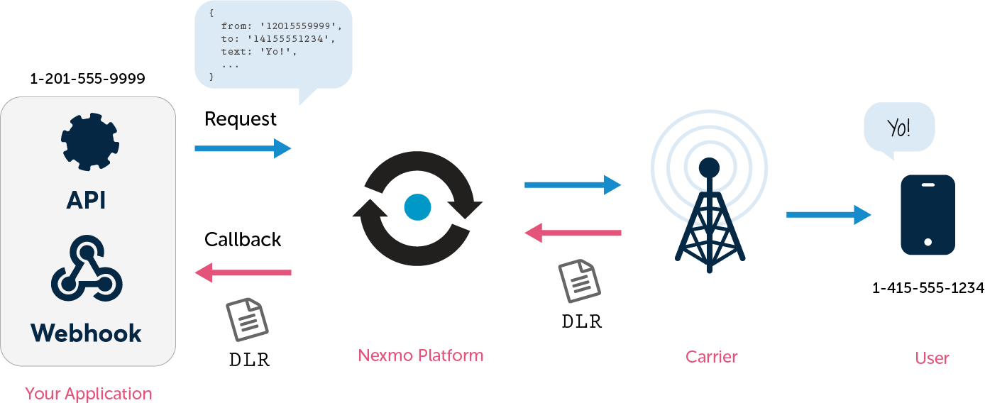 How Delivery Receipt (DLR) works - Nexmo