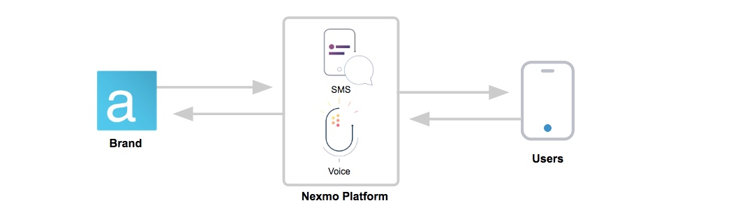 Voice-enabled Notifications and Alerts