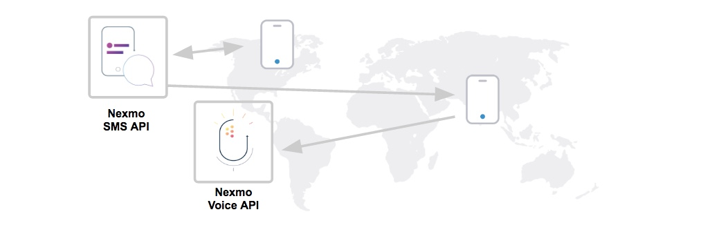 global campaigns using text and voice APIs