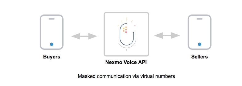 private voice communication