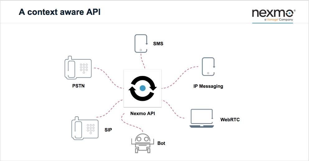Nexmo Contextual API