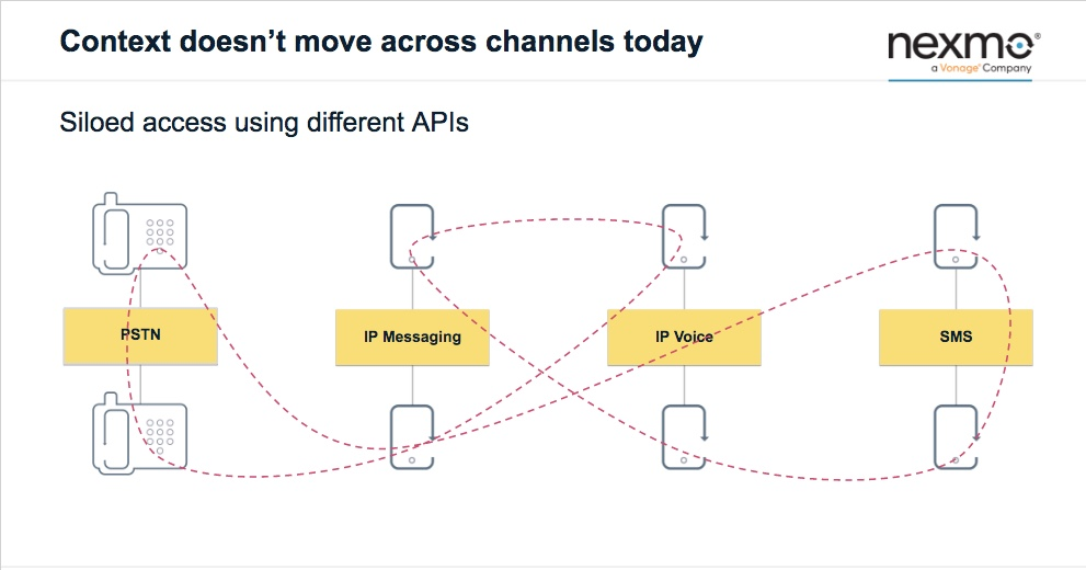 Nexmo Contextual Communication API