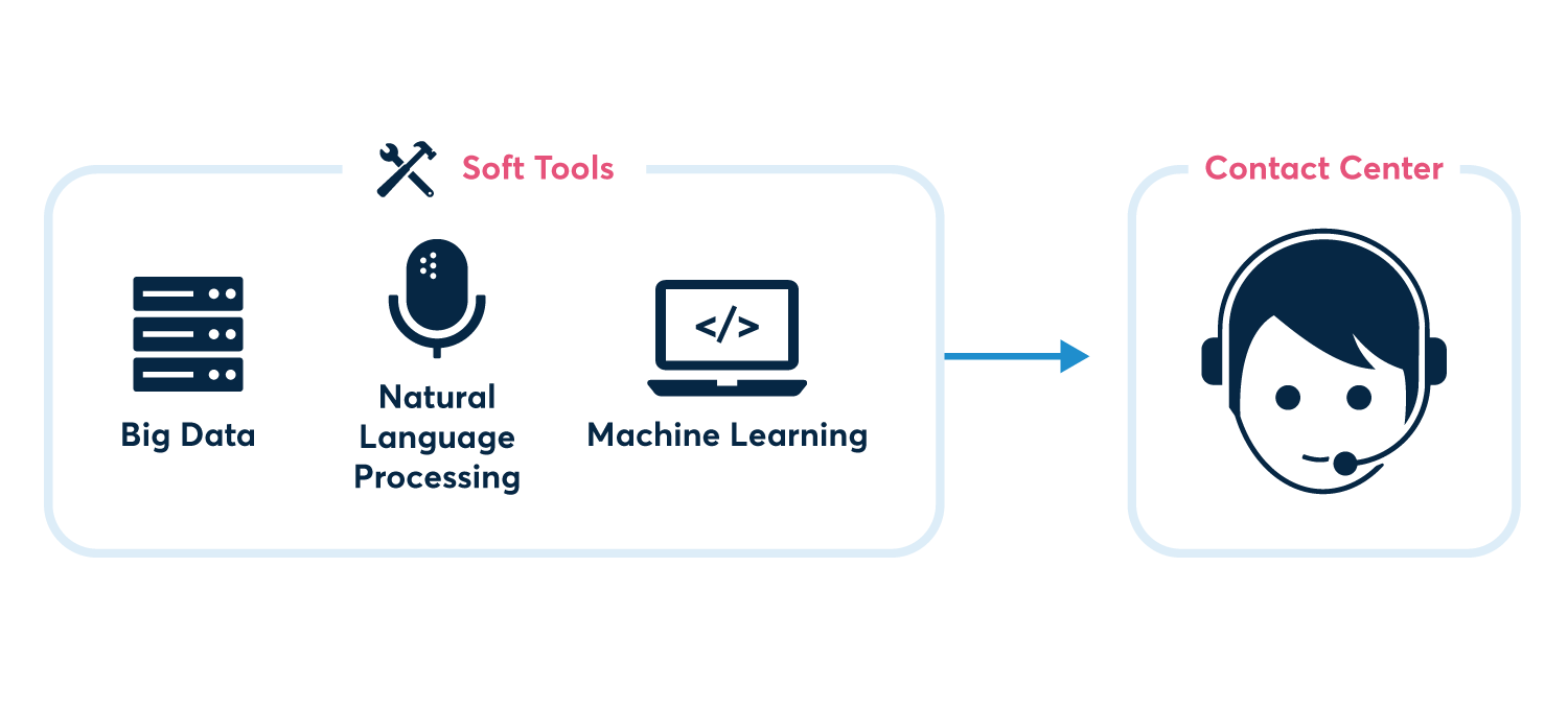 Soft AI tools in contact center