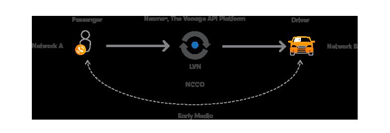Early Media diagram