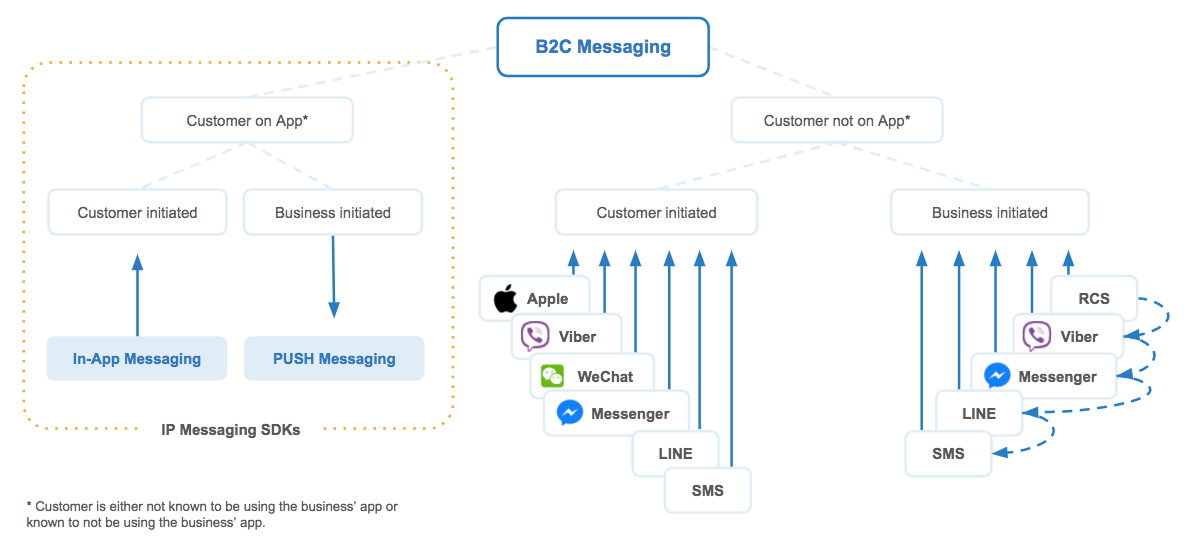 Omnichannel customer experience strengthened by universal message deliverability.