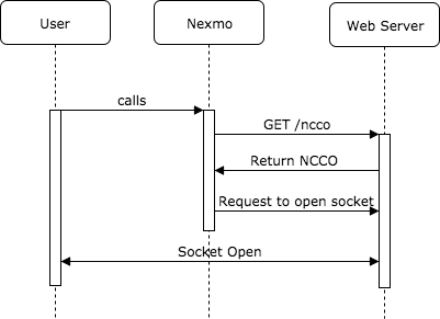 Diagram that shows the interactions between a user, Nexmo, and the web server. When the user calls the Nexmo number, Nexmo sends a GET request to the web server's /ncco endpoint. The web server responds with an NCCO that instructs Nexmo to open a socket with the web server.