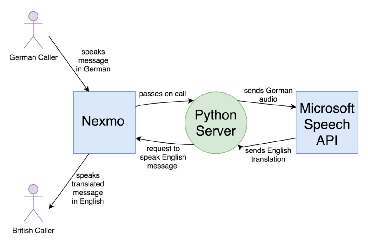 Diagram that shows how a message passes through the system. A German caller speaks a message in German which Nexmo passes through to a Python server. The Python server sends the German audio to the Microsoft Speech API. The Speech API responds by sending the English translation as text to the Python server. The Python server then sends a request to Nexmo to speak the English message to the British caller. At this point the British caller hears the translated message in English.