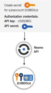 nexmo api security credential management