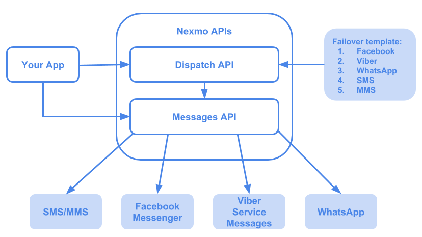 Messages API and Dispatch API Overview