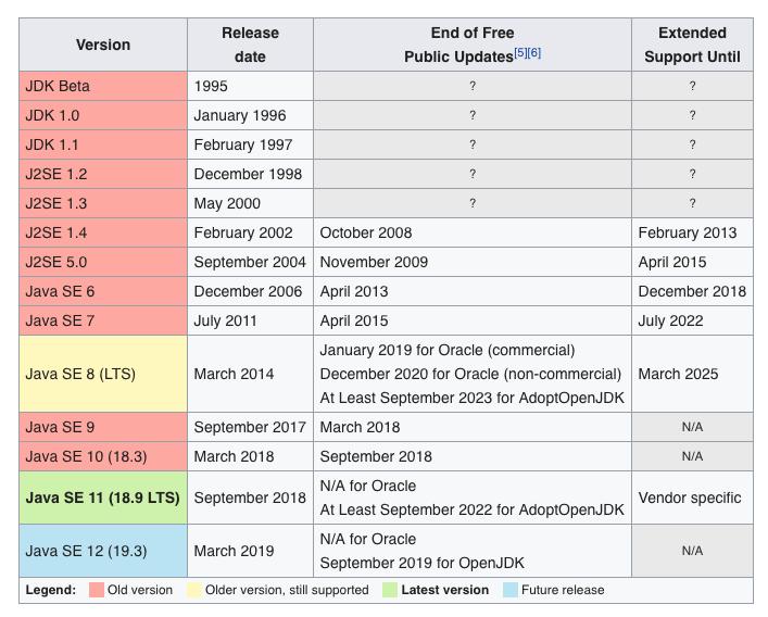 Wikipedia Java Version Table
