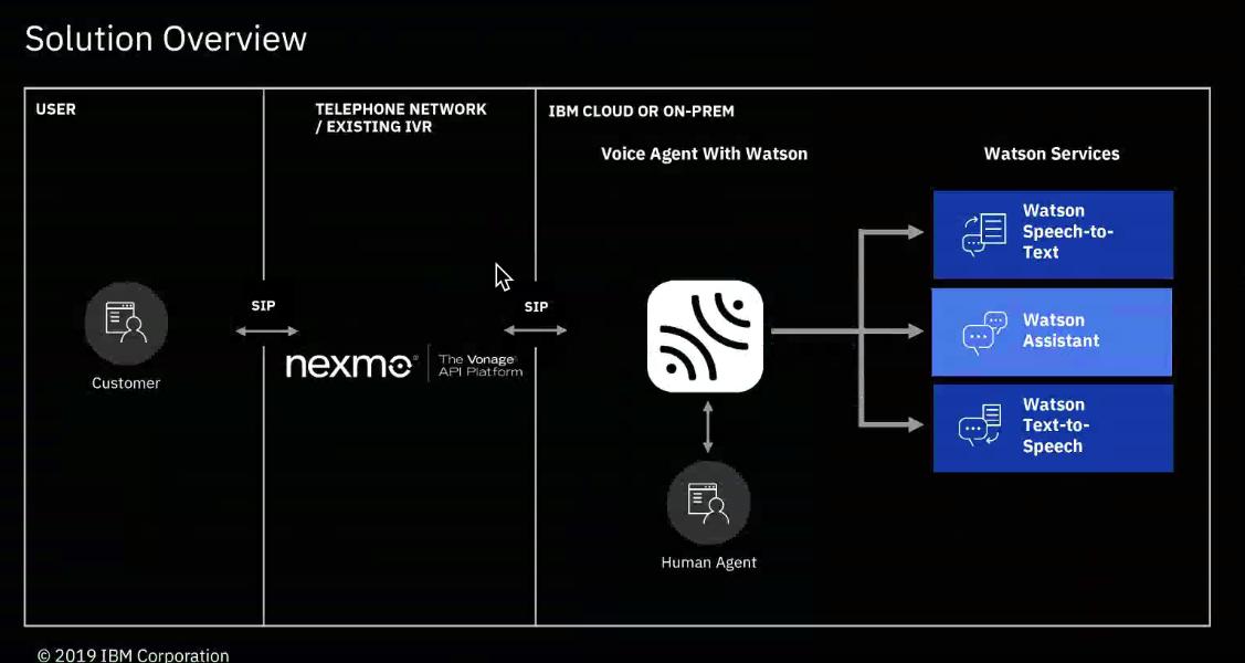 Nexmo, IBM Voice Gateway and IBM Voice Agent with Watson