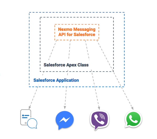 Intelligent Messaging CRM Nexmo Messages API Salesforce