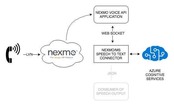 Nexmo & Azure Speech Service