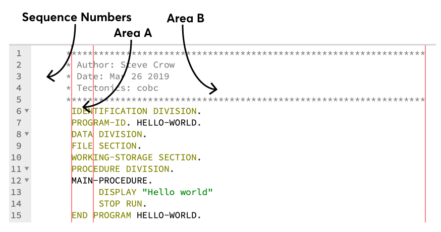 A hello world COBOL program which has labels and arrows pointing to the various column groups