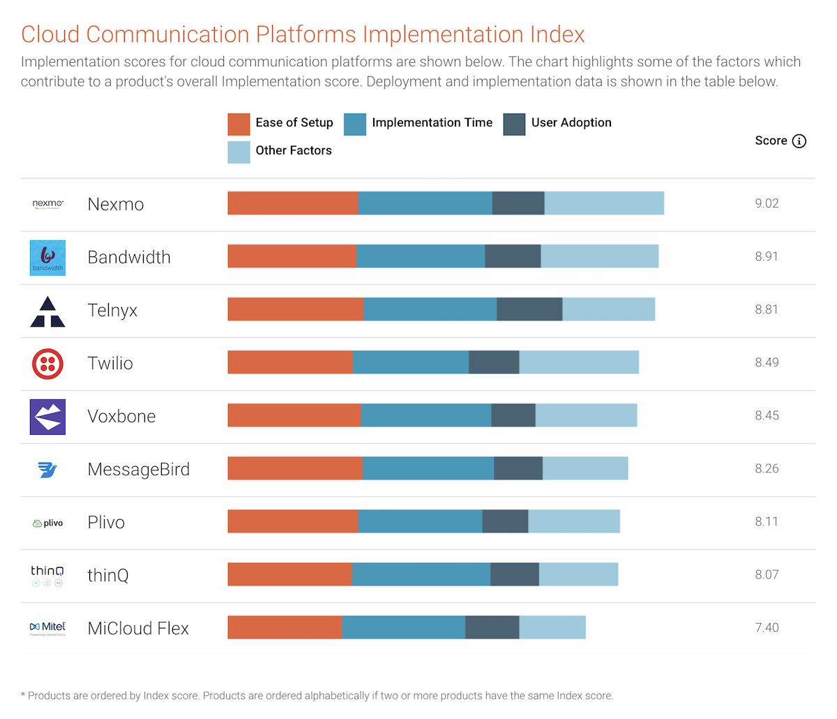 Cloud Communication Platforms Implementation Index