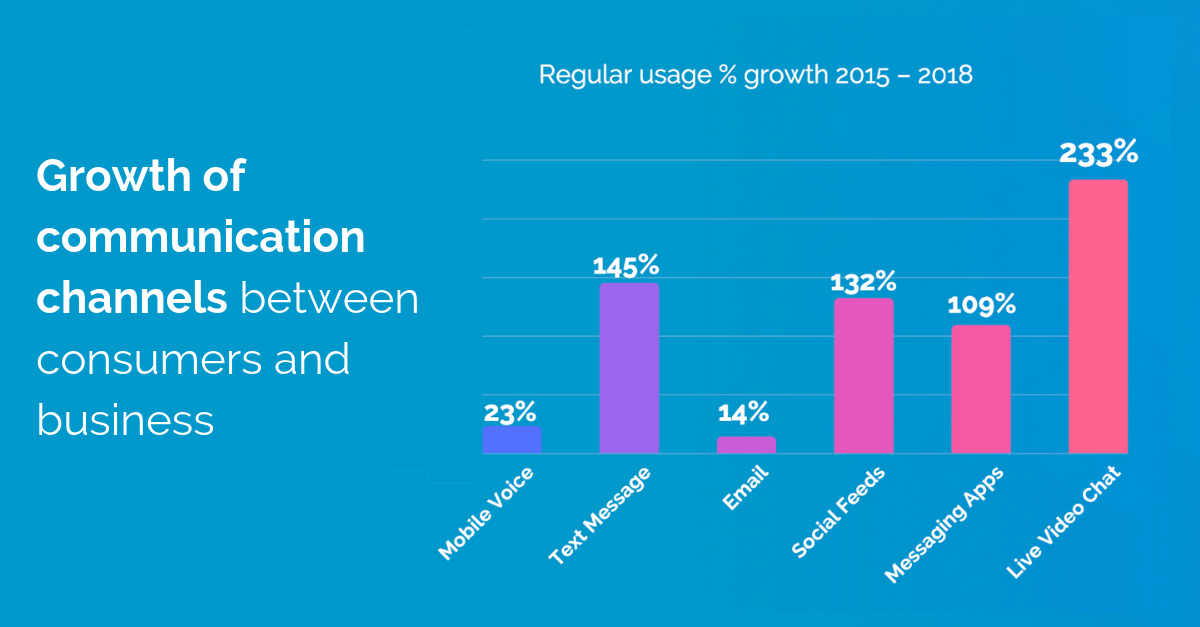 Growth of Communication Channels