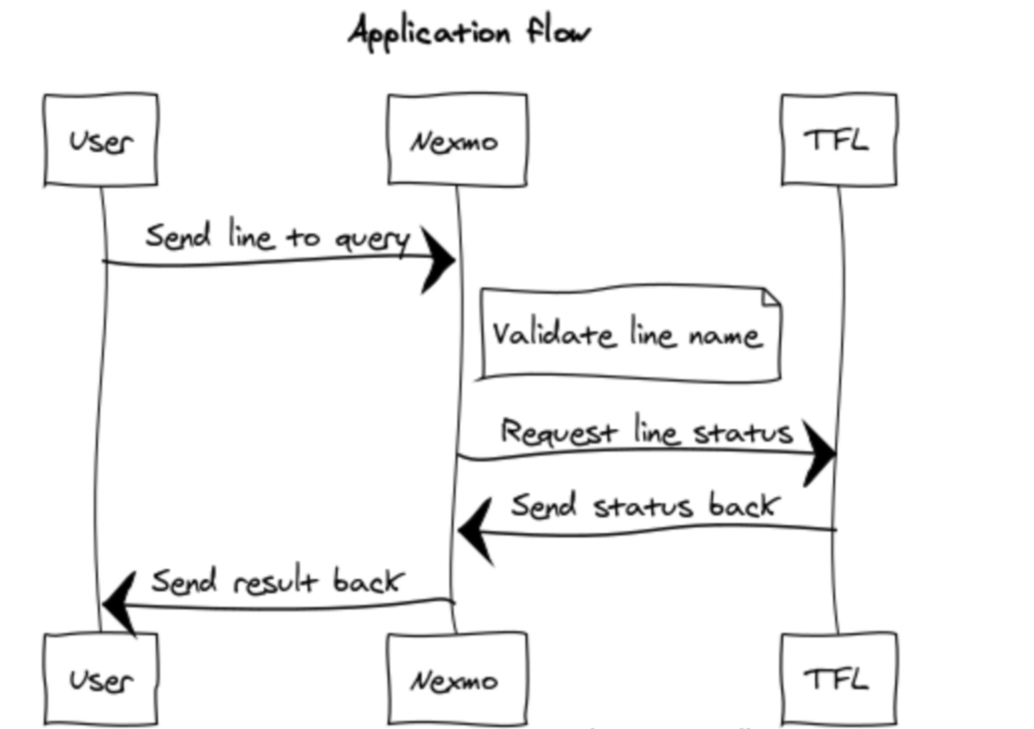 sketch diagram of workflow