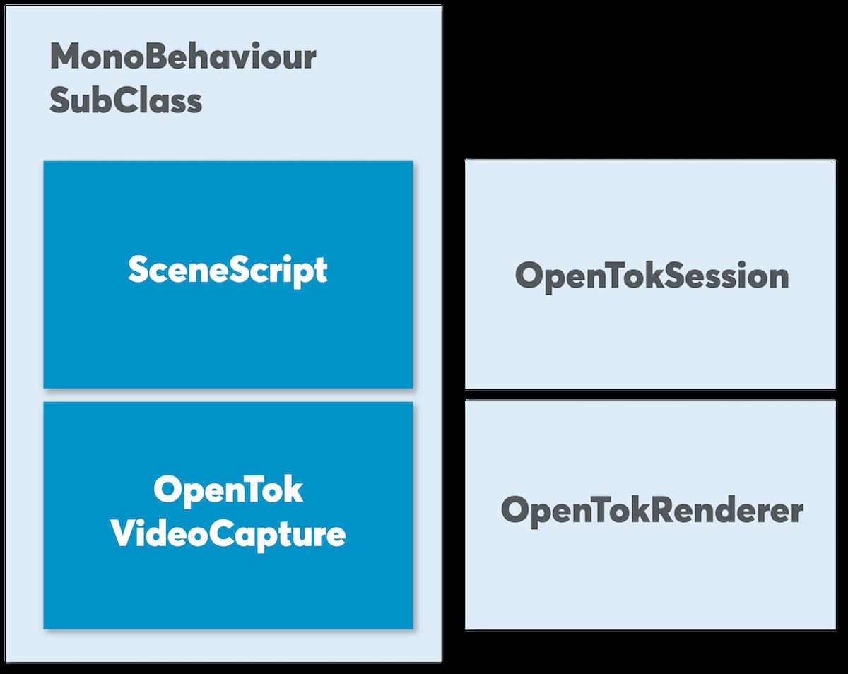 Unity and OpenTok, Take Two! - Nexmo Developer Blog
