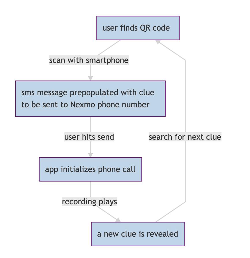 flow of app