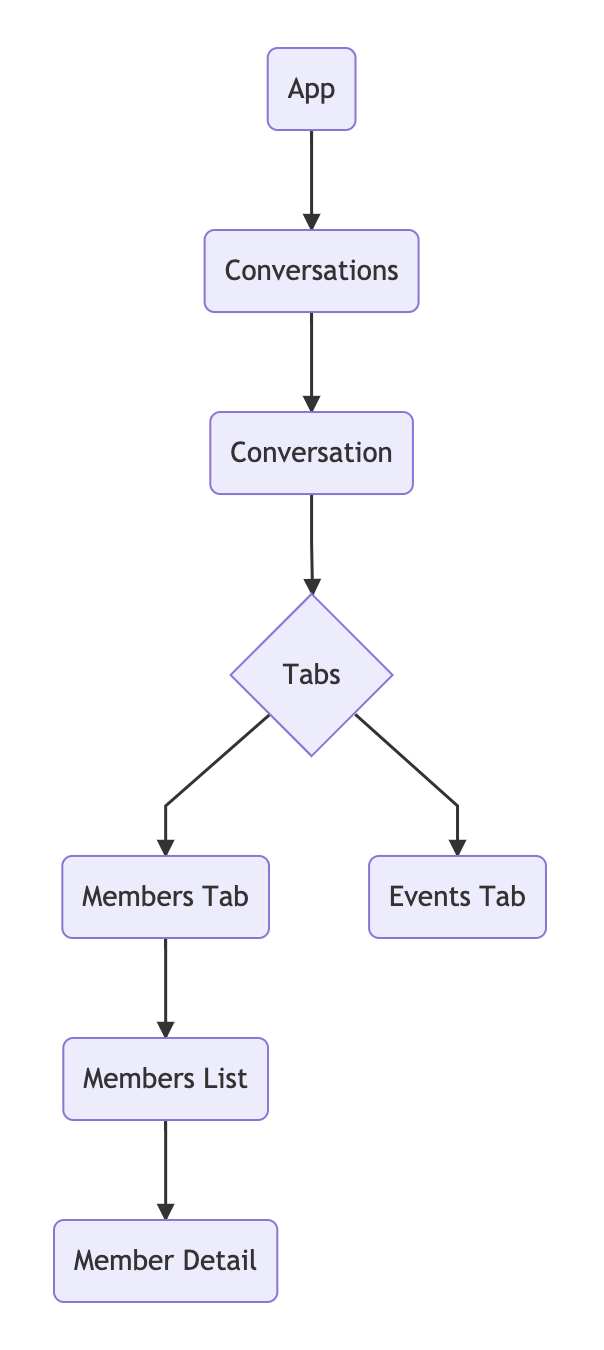 components - react tree