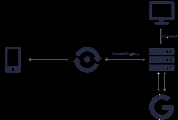 Diagram of WebSocket Flow