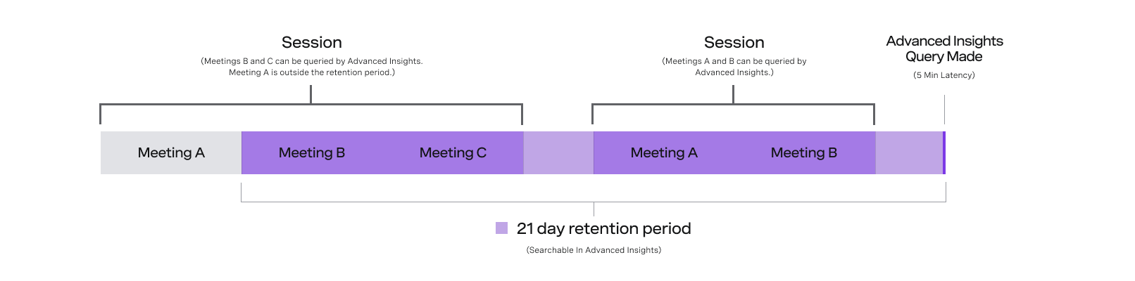 Timeline displaying retention spans of the Advanced Insights API
