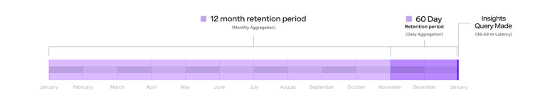 Timeline displaying retention spans of the Insights API